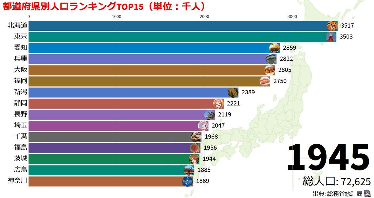 道府県 ランキング 都 2020 人口