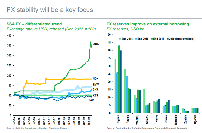 FX stability will be a key focus to drive growth in East Africa