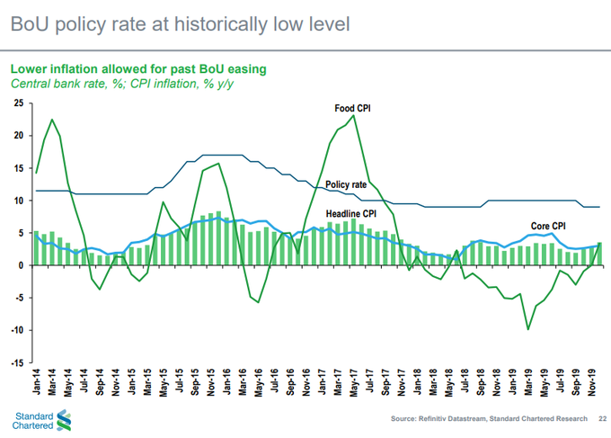 Uganda's policy rate at a historically low level