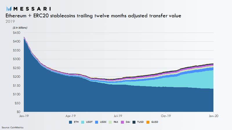 Las stablecoins dominan la Blockchain de Ethereum