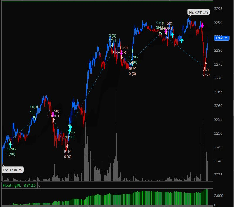 $ES_F short target hit four trades four wins generated by #automated trading system #S&P #tradingsystem tradealerts2go#tradealerts #technicalanalysis #technicaltrader #trading #daytrader #daytrading #fxtrader #forextrader #forex #forexsignals #howtotrade #laptoplifestyle #futurespic.twitter.com/zajCpaTZP2