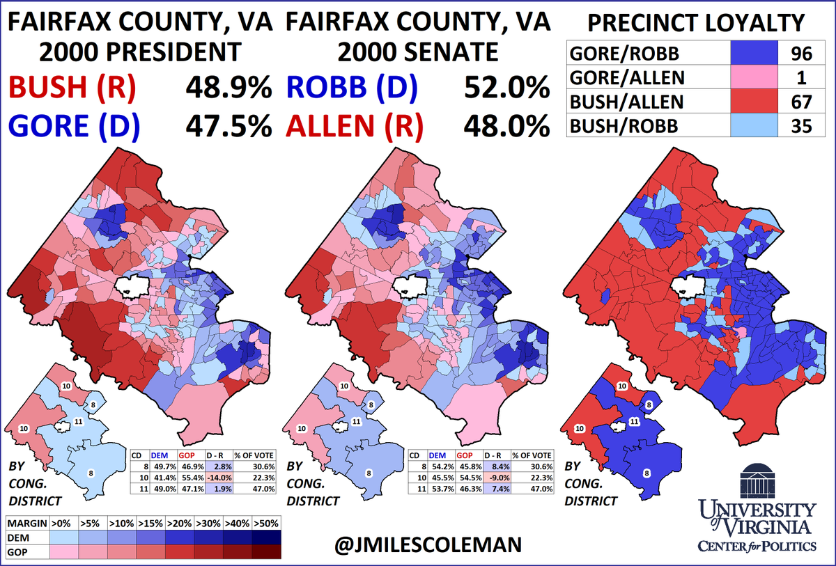 In 2000, George W. Bush became the last Republican Presidential nominee to carry Fairfax County, VA; he was close to a majority there, at 49%. In the #VASen race that year, it voted blue, but only by 4%, allowing ex-Gov George Allen (R) to win overall. #HistoricElectionWednesday<br>http://pic.twitter.com/XCEOcKfhWF