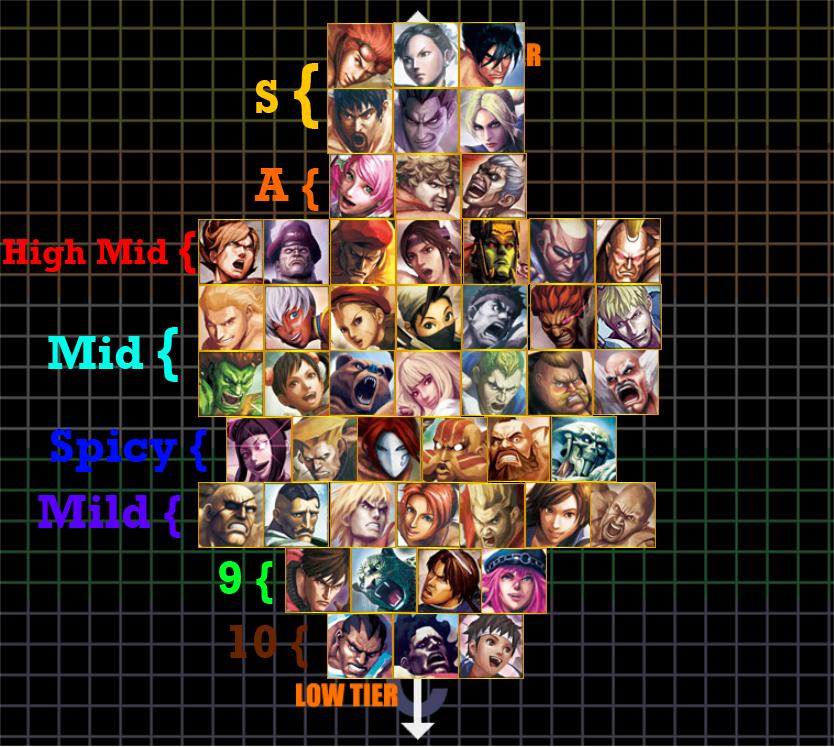 tekken 7 characters tier list 2020