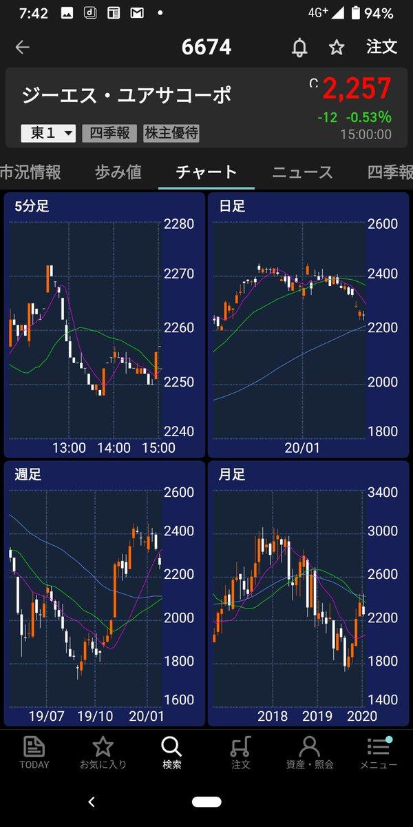 ユアサ 株価 gs