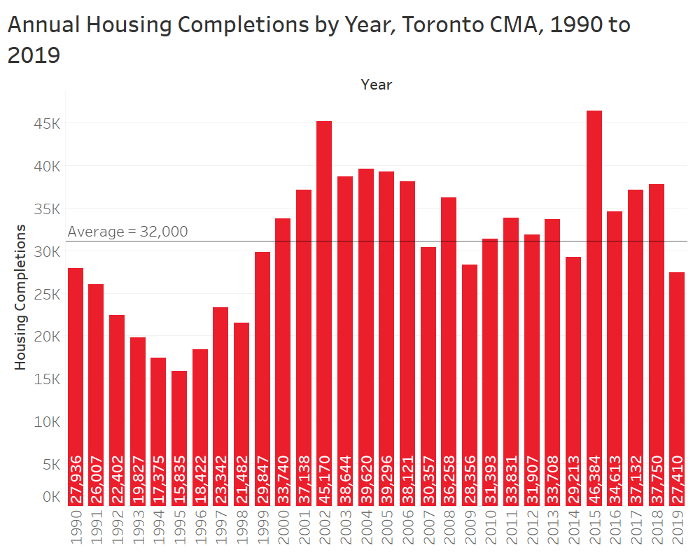 "/></a></figure>    <p>Over the past five years the CMA has delivered about 37,000 units per year. However, between 2002 and 2006, the Toronto CMA completed 40,170 units per year. </p>    <p>The completions are pretty close right? BUT, analyzing supply by units is very unreliable because a dwelling can range dramatically from a 275 sf studio apartment with no balcony to a 9,000 sf, 8 bedroom single-detached property on a two acre lot. </p>    <p>If you have a family of five, the fact that the GTA is delivering lots of studio units is irrelevant, the fact that Toronto has the most ""cranes"" is irrelevant, the fact that Toronto has lots of units under construction is irrelevant (that has more to do with construction time). </p>    <p>The primary concern for someone looking for a home is suitability: location, size, and number of bedrooms.</p>    <p><strong>It is important to understand what type of homes got built.</strong></p>    <p>We know the market has fundamentally shifted from low-rise or ground-related housing to apartments.</p>    <figure class="
