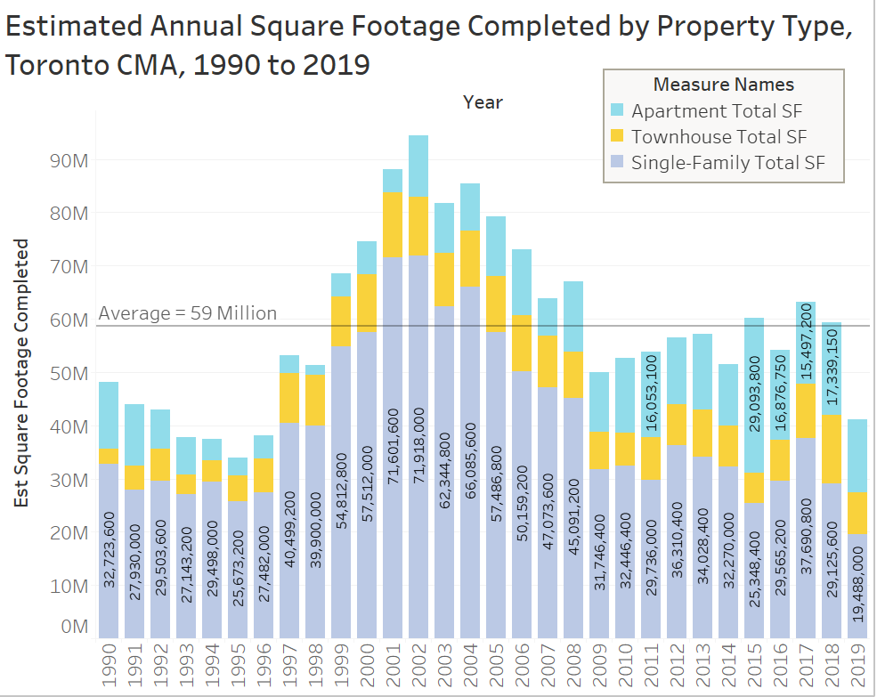 /></a></figure>    <p>The Toronto CMA has only surpassed the long-run average of 59,000,000 sf of new housing completed in three of the last 11 years, and not by much in each of those three years.</p>    <p>The 41 million sf completed in 2019 was the lowest amount of housing supply delivered since 1996.Since 1990, the Toronto CMA has been adding about 95,000 new bedrooms per year. The CMA has topped the long-run average in only 4 of the last 11 years.</p>    <figure class=
