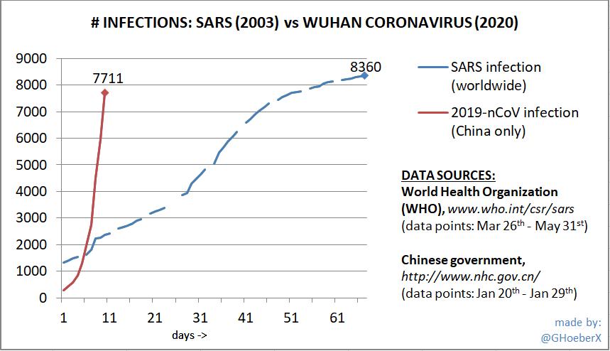 coronavirus vs sars