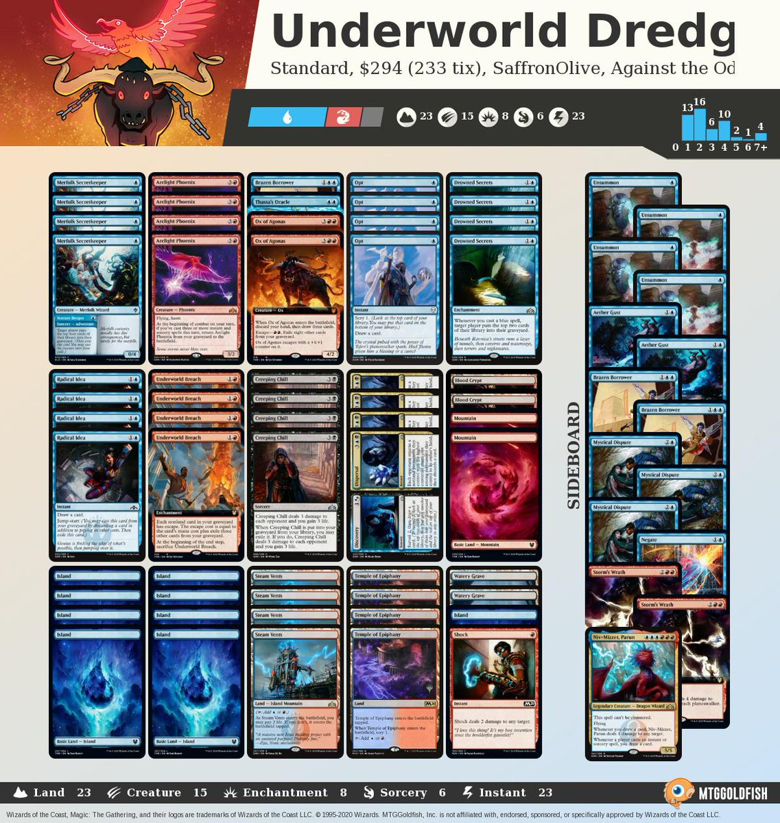 Against the Odds: Underworld Dredge (Standard, Magic Arena) mtggoldfish.com/articles/again… #mtg #mtgo #againsttheodds