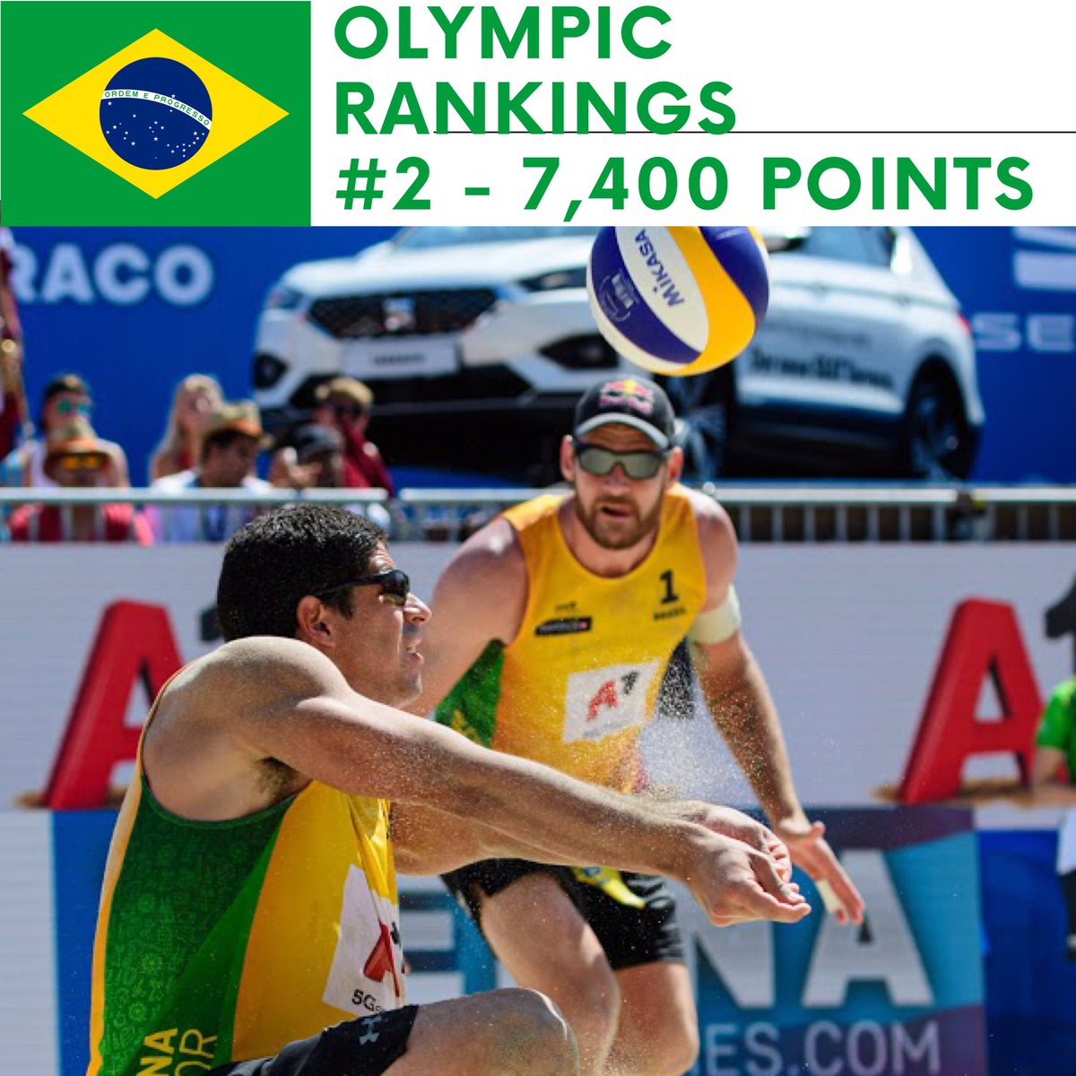 The second men's team in the current #Olympic rankings is the defending  winner Alison Cerutti and his new partner the electrifying Alvaro Filho. #RoadToTokyo #beachvolleyball #brasil #voleidepraia pic.twitter.com/ZCVkdHo8oU