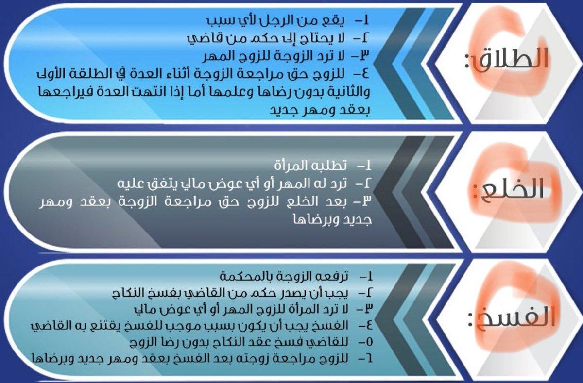 الوقيان للمحاكم A Twitteren الوقيان للمحاكم الفرق بين الطلاق و الخلع و الفسخ