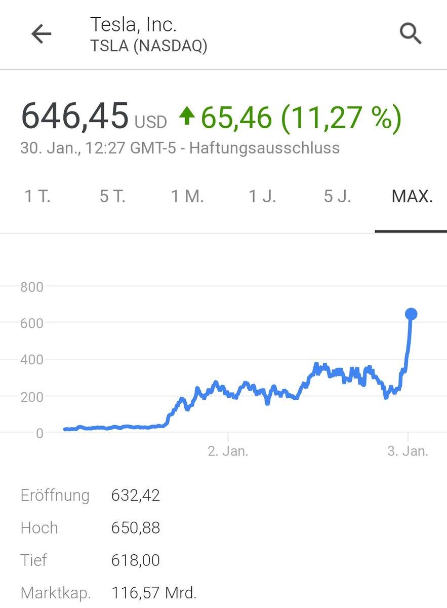 Tesla Marktkapitalisierung