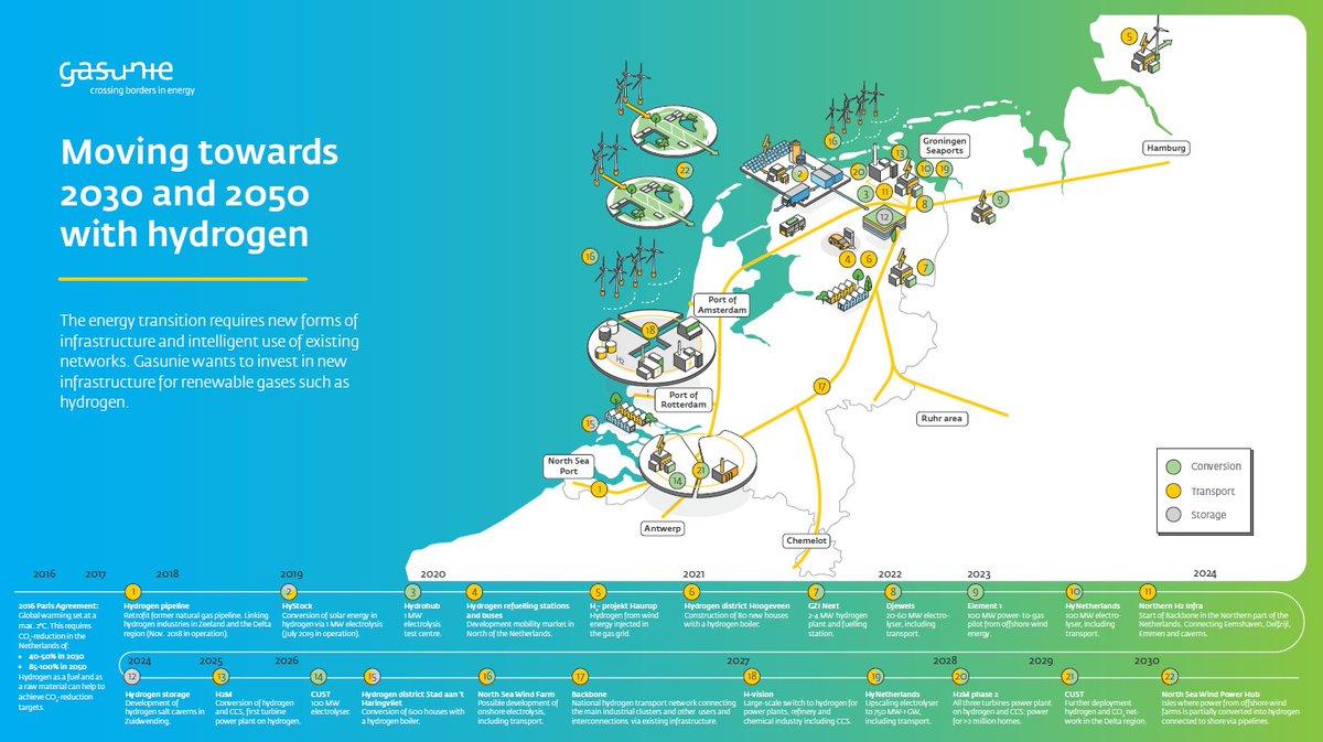 The European Hydrogen Economy:  It all starts in the TopDutch region 🗺️  Meet @Gasunie at Hall 2 Stand 2-203 @EworldEssen #energytransition #hydrogen #H2 #Eworld2020