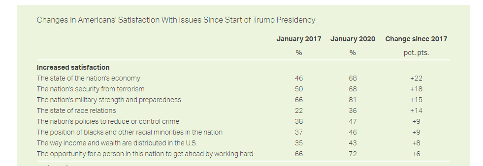 This Gallup poll is amazing:   https://news.gallup.com/poll/284033/americans-improved-mixed.aspx  …
