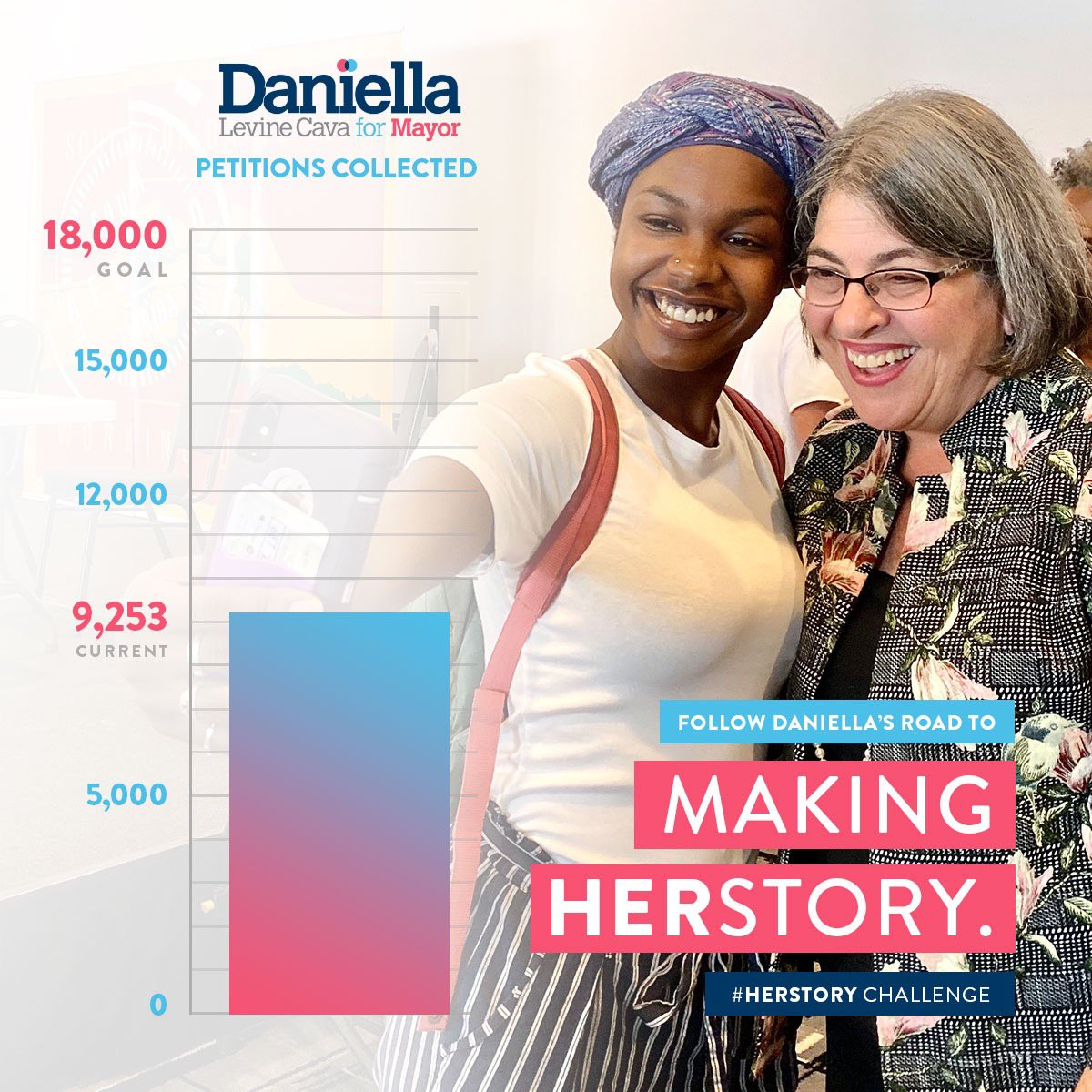 This year, we're going to make history — or as we say, HERStory — by becoming the first campaign for Miami-Dade County Mayor ever to qualify by petition. Can you help by committing to collect 1 petition per day between now and April 1st?   Sign up at http://daniella.vote/herstorychallenge … now!
