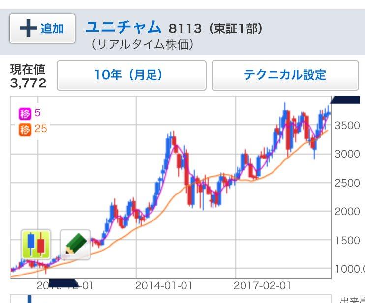 ユニチャーム 株価
