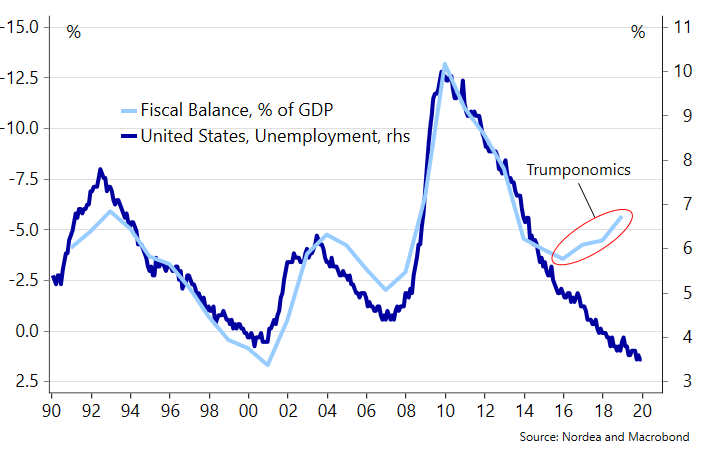 """""""Fiscal policy is usually contra-cyclically"""". Well, enter #Trumponomics  Our US Electionomics piece --> https://ndea.mk/31ai1kppic.twitter.com/Srw7fFM2mE"""