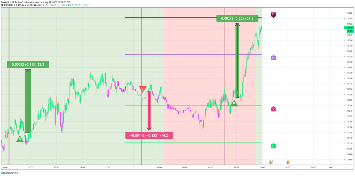The main movements and signals given by our indicator on USD pairs on our m5 chart  during the last hours