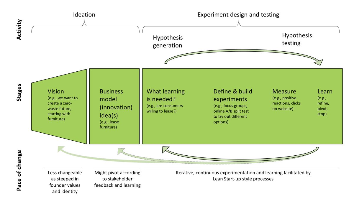 Nancy Bocken On Twitter Bitesize Versions Of Our Articles Barriers And Drivers To Sustainable Business Model Innovation Organization Design And Dynamic Capabilities And Leanstartup And The Business Model Experimenting For Novelty And