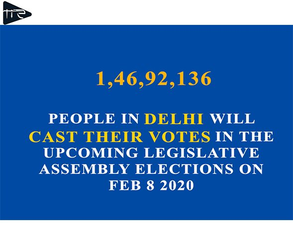 Here are the few facts, which you should know about the delhi Election  #delhi #india #delhielections2020 #trendingnews #modi #nota #ayushkejriwal #manojtiwari #gautamgambhir #electioncommission #delhipolice #tie #theinquilabexpresspic.twitter.com/1vG3FdyoQP