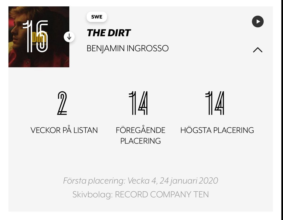 .@BenjyIngrossos single The Dirt stays in the top 20 for the second week in a row 🙌 #ingrossothedirt fanlink.to/TheDirt