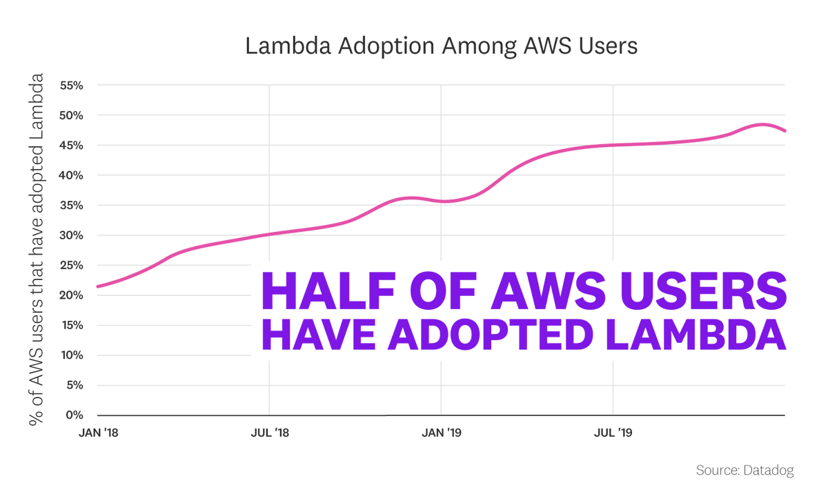 test Twitter Media - Half of #AWS users have added #serverless functions to their environment by adopting AWS #Lambda. More @datadoghq research on the state of serverless: https://t.co/L6sPvNjify https://t.co/Yv0CQf4lP1