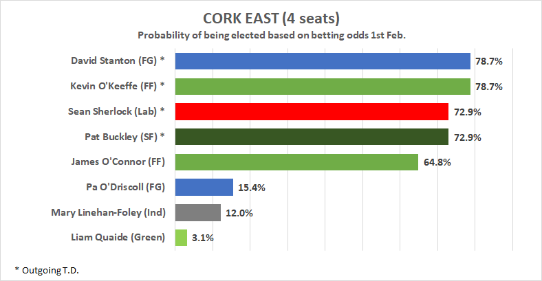 Cork east betting odds horse betting odds win place show calculator
