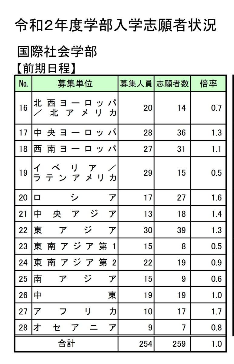 状況 語 東京 出願 外国 大学