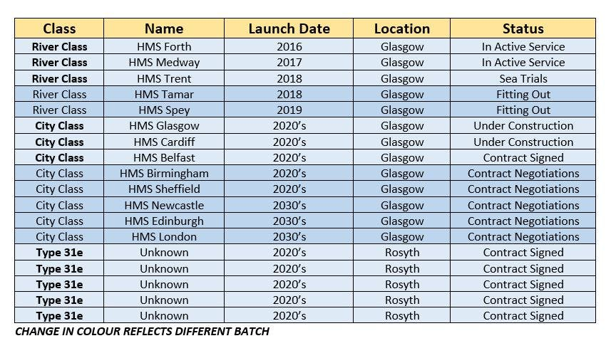 This is the current status of UK naval orders for Scottish shipyards.