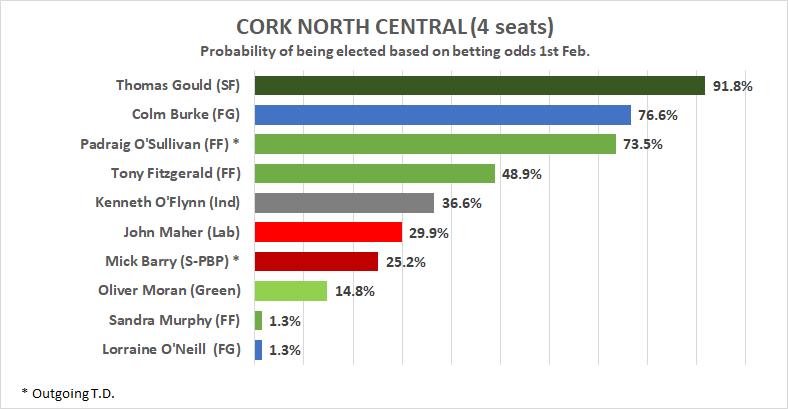 cork east betting odds