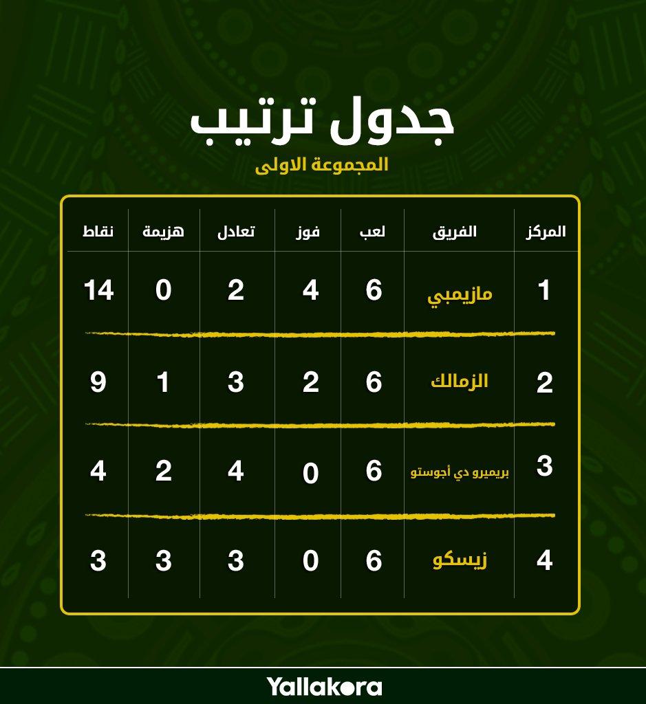 يلاكورة ترتيب المجموعة الأولى من بطولة دوري أبطال أفريقيا بعد