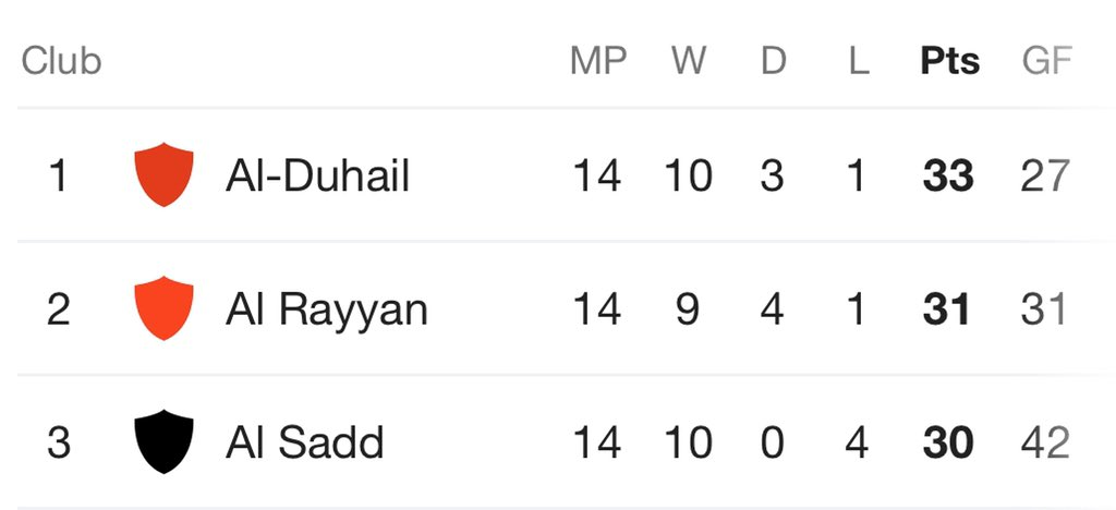 Eight games to go!  Al-Sadd x Al-Duhail and Al-Sadd x Al-Rayyan yet to come..  Who's winning this?  #QSL #QNBStarsLeague <br>http://pic.twitter.com/nuReKdF6Uy