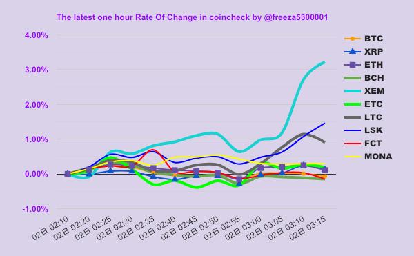 BTC戦闘力↓:¥1,016,635(max #XEM/mini #FCT)まだ仮想通貨やってないんですか?とりあえず無料でウォレットだけ作ってはいかがですか?#ネム #ハーベスト #節税 #BUY #フリーザチャート