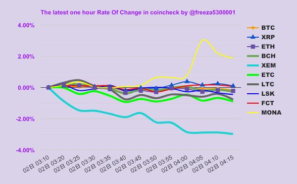 BTC戦闘力↓:¥1,013,613(max #MONA/mini #XEM)まだ仮想通貨やってないんですか?とりあえず無料でウォレットだけ作ってはいかがですか?#税金 #マイニング #cryptocurrency #FX #フリーザチャート