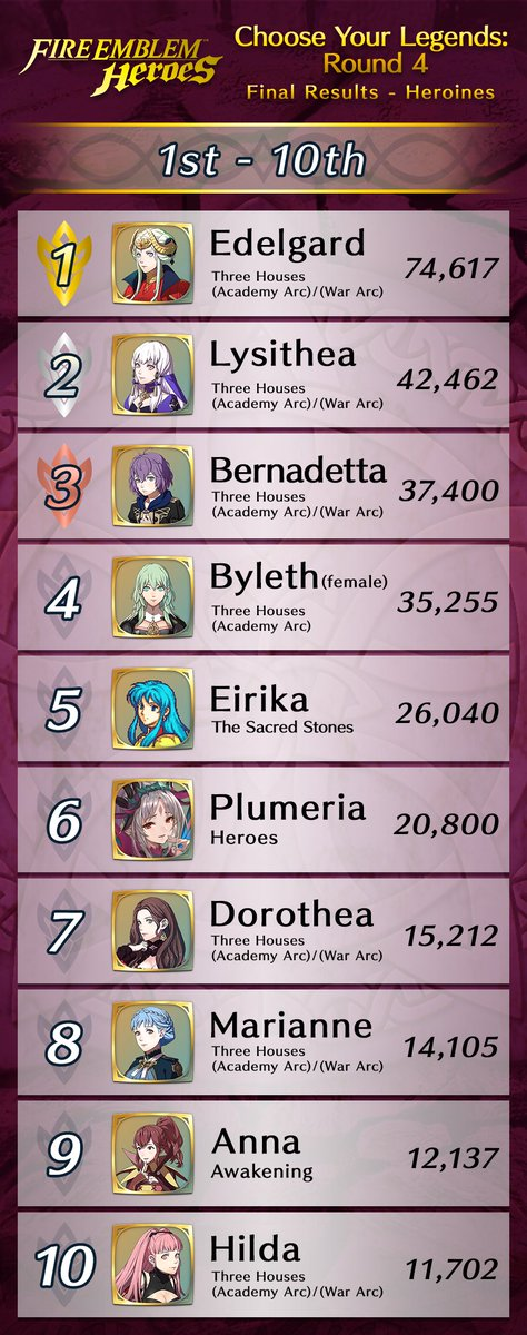 Fire Emblem Heroes On Twitter Results These Top Voted Heroes From The Choose Your Legends Round 4 Event Will Appear In Game With Cyl Edition Outfits Feheroes Men S Division 1st Dimitri Three Houses Threads related to the choose your legends event that are posted outside the megathread will be removed. fire emblem heroes on twitter