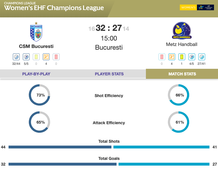 RESULT: @csm_bucharest revive their #deloehfcl season with an important two points against @MetzHandball 💪 The Romanian side are the first to defeat the French team this #ehfcl season 👏