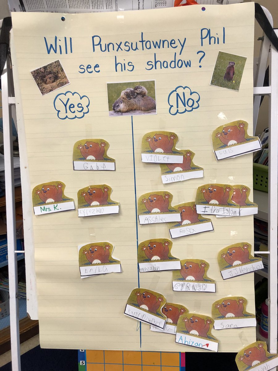 Our class prediction.......will Phil see his shadow??