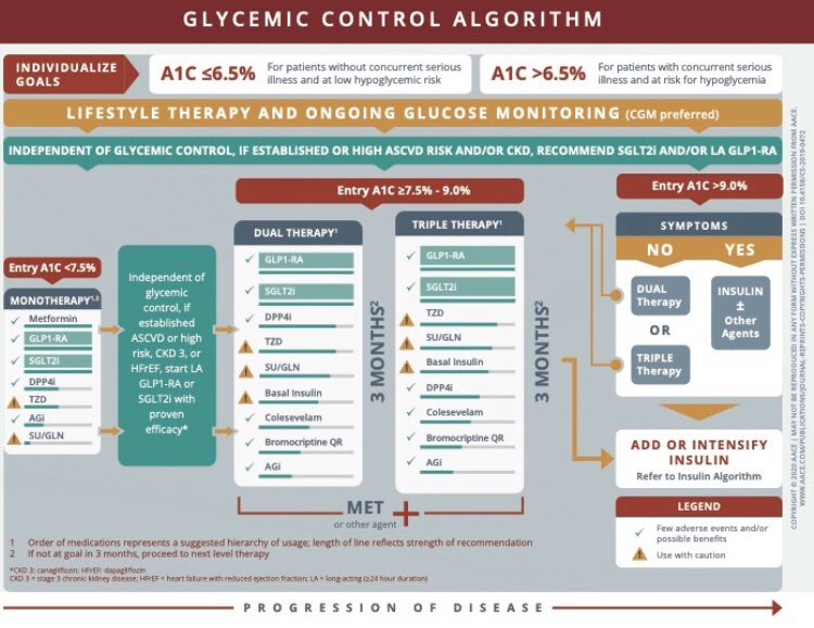 algoritmo de diabetes aace pptx