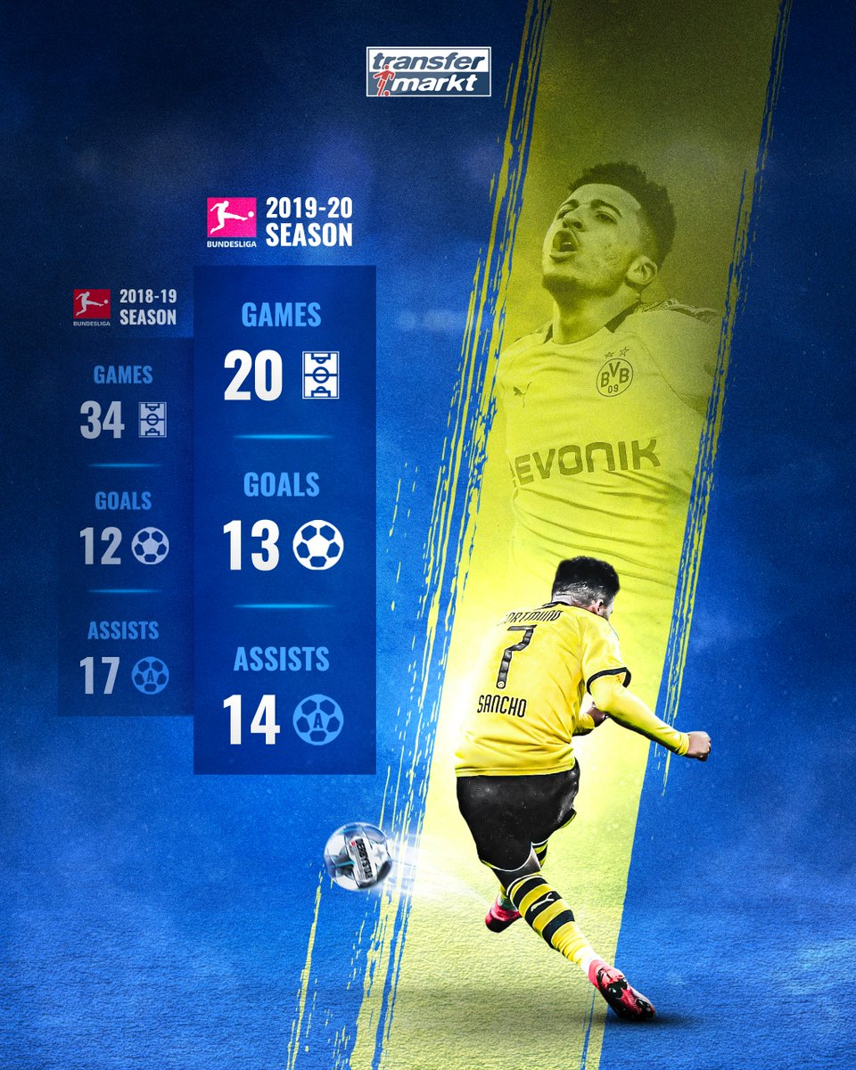 What a season! Jadon Sancho was directly involved in 27 goals in only 20 matches so far...His stats in detail 📈➡️https://tm.de/s/aG8#BVB #CFC #MUFC