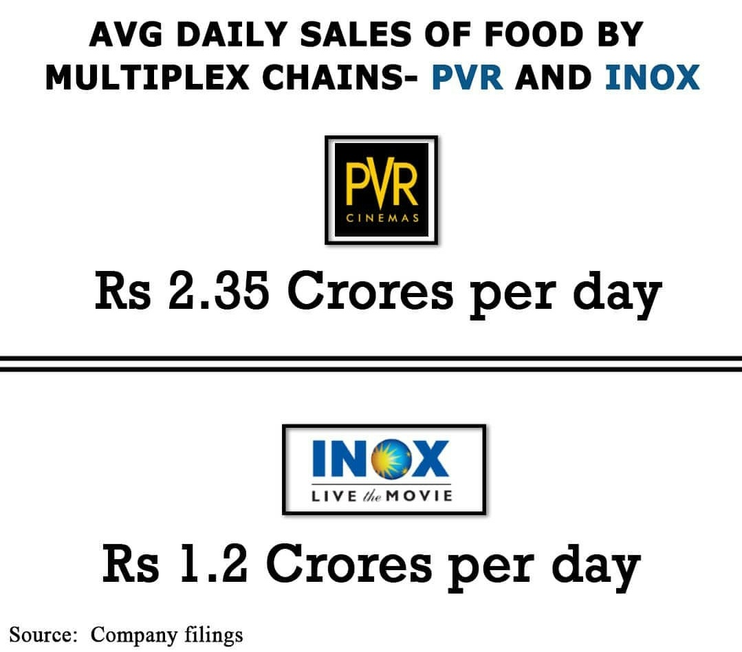 #PVR #INOX LEISURE That's what super inflated  #prices lead to..pic.twitter.com/I244AkN6nd