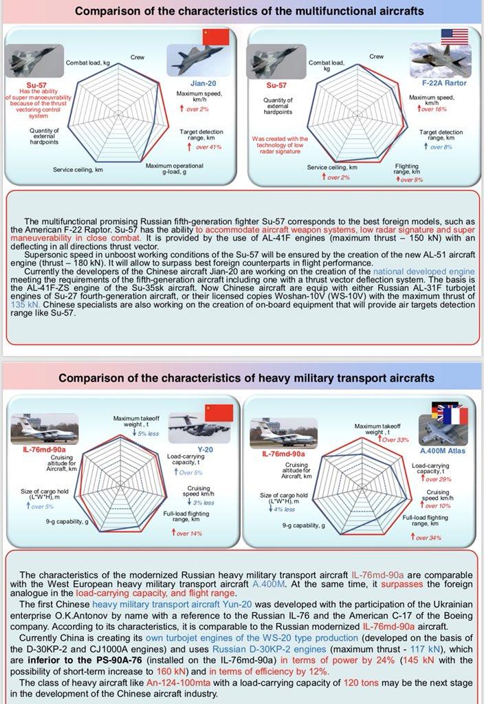 Su-57 Stealth Fighter: News #6 - Page 3 EQ-HrxiUwAAkMKv?format=jpg