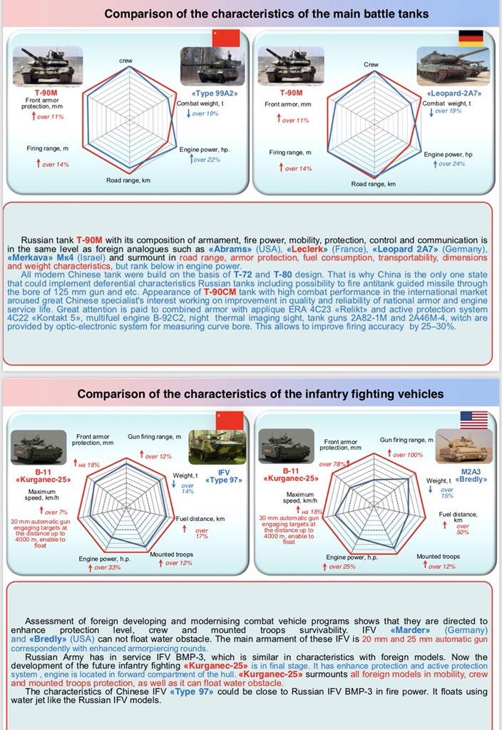 T-90 Main Battle Tank #2 - Page 6 EQ-IADHVAAAezM6?format=jpg