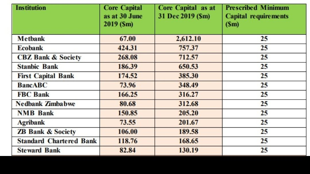 @kudzie_sharara, are we now saying Metbank is now the most capitalized bank in Zimbabwe pic.twitter.com/CaSw7v5Hb7