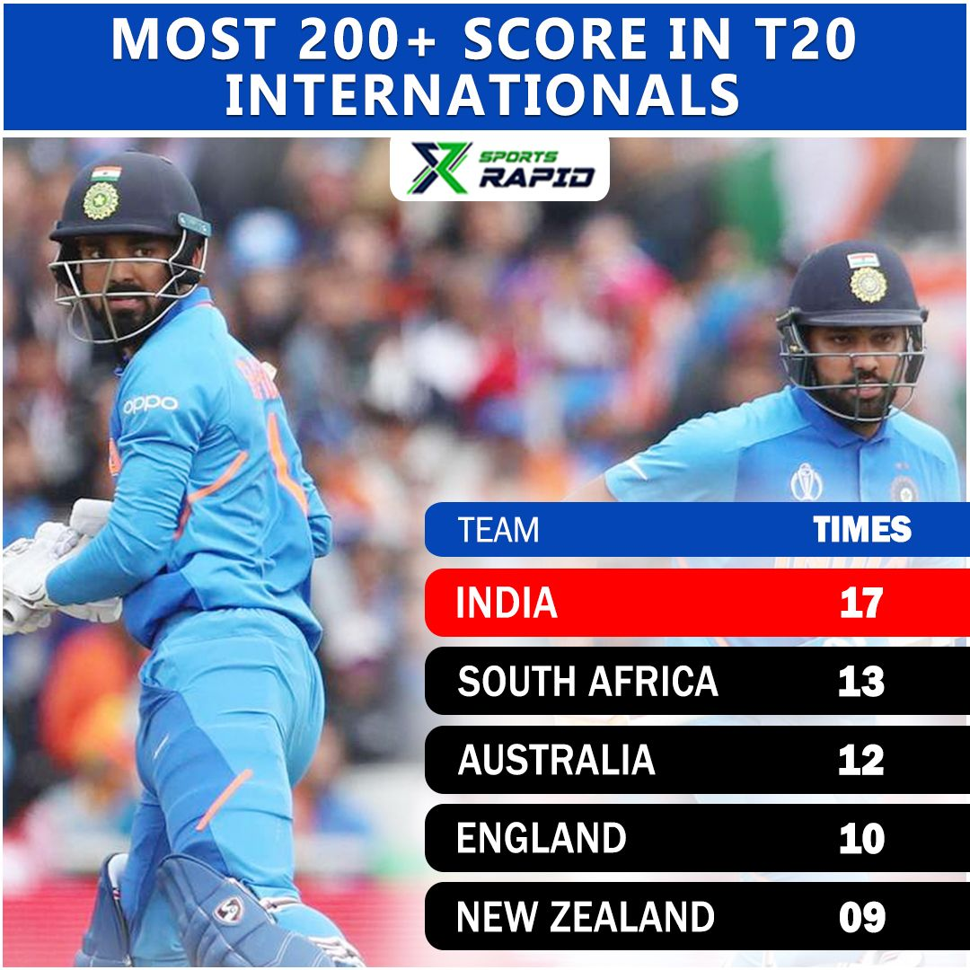 India dominates other countries scores.#indiancricket #cricket #viratkohli #indiancricketteam #rohitsharma #msdhoni #ipl #india #teamindia #lovecricket #dhoni #cricketmerijaan #icc #bleedblue #bcci #virat