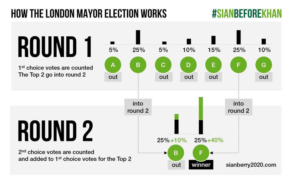 So let's get one thing straight about the London Mayoral Race - it is *not* a 'two horse race'. In fact, you literally have two votes! Which means you can give your first preference to the one you *really* want to win. Vote your values. Vote @sianberry #Time4aGreenMayor🌱