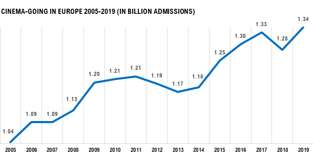 A RECORD-BREAKING YEAR FOR CINEMAS ACROSS EUROPE  European #cinema admissions increased by 4.5% in 2019, with over 1.34 billion visits across the region – a record-breaking feat unmatched since the early 1990s! Full press release: https://bit.ly/2SS7Gpn  #welovethebigscreenpic.twitter.com/8Np56zQhfP