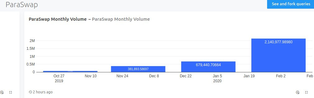 👀 Impressive month/month volume growth, congrats @mounibec.  Eager to see the #DEXbattle unfold this year - new features are shipped almost everyday all around but which one will be the killer one?  One thing is certain: there will be memes!  #ethereum #DeFi #DEX #swap https://twitter.com/paraswap/status/1229353082942894080 …