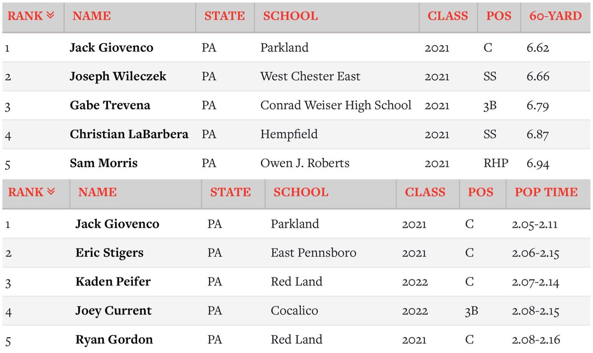 Big day for #RisingStars 2021 C Jack Giovenco (Parkland) at the 2020 @pbrpennsylvania All State Preseason Southeast Showcase. Giovenco led all players on Day 2 with a 6.62 60 🔥 and a 2.05 POP time 💪! #RiseUp