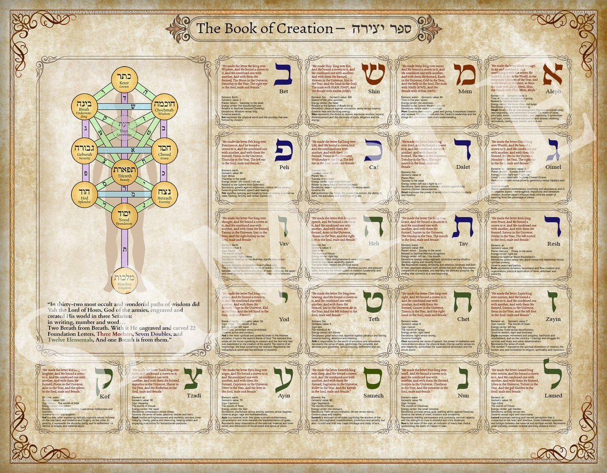 The Kabbalah Book of Creation – large ornamented poster containing vital information about the Hebrew Alphabet on quality satin paper https://www.etsy.com/KabbalahInsights/listing/732849212/the-kabbalah-book-of-creation-large?utm_source=etsyfu&utm_medium=api&utm_campaign=api … #amulets #Kabbalahcards #bestofetsy #oraclecards #tarotreading #tarotcards #TenSephirotpic.twitter.com/DbGmnBlwqW