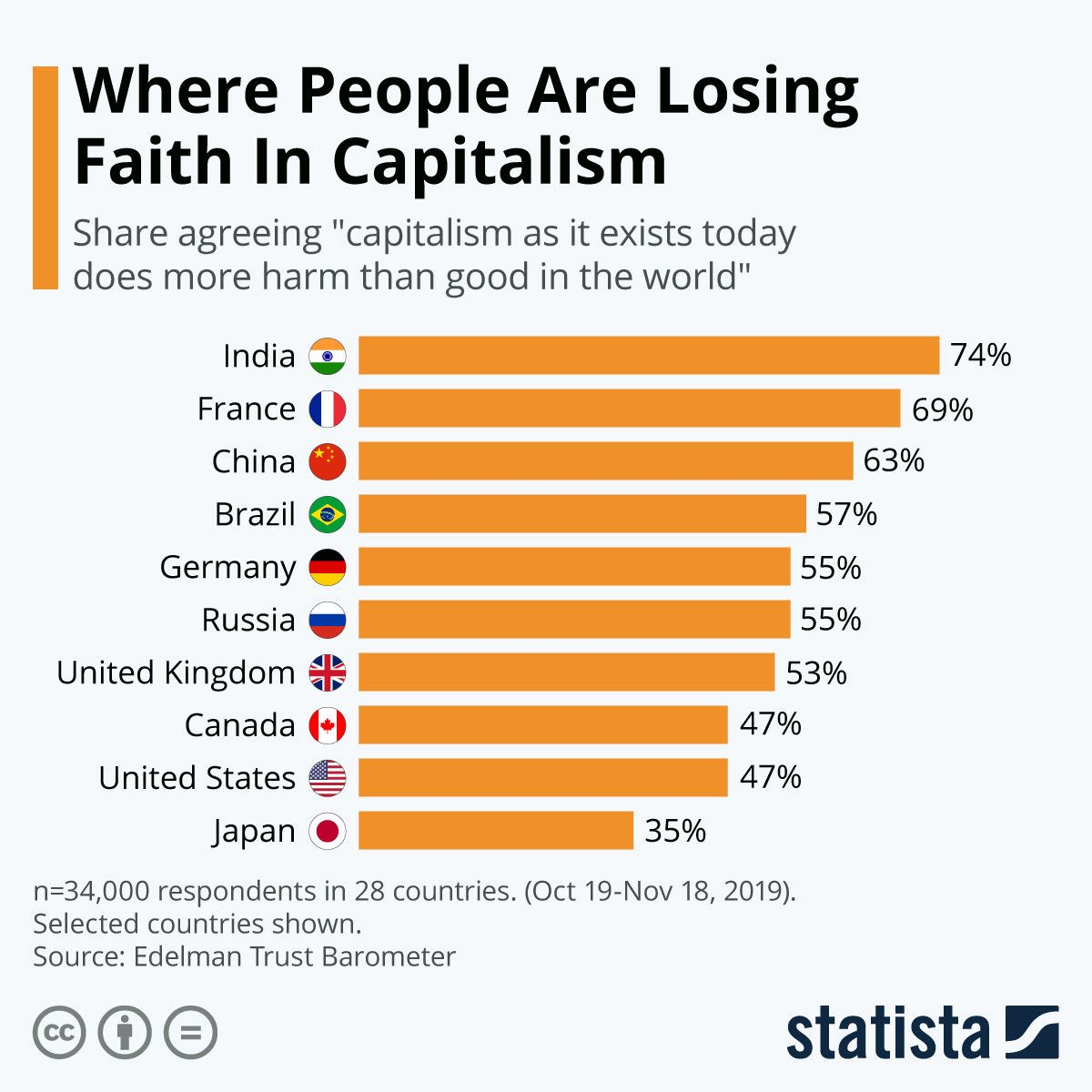 These countries think capitalism does more harm than good https://wef.ch/37gzmJL #economics #finance pic.twitter.com/OsNcjalpjE