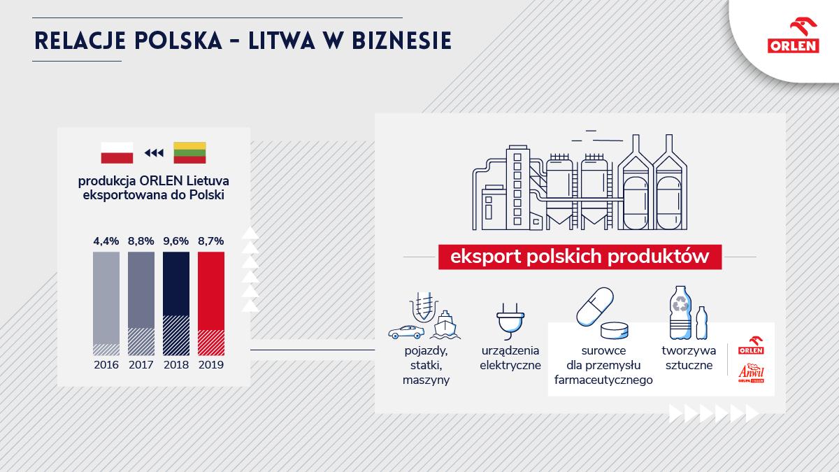 Relacje handlowe Polski i Litwy w ostatnich latach rozwijają się bardzo dynamicznie. Odbudowa i uruchomienie torów z Możejek do Renge wzmocni pozycję naszej litewskiej rafinerii, której część produkcji trafia również na polski rynek 🇵🇱🇱🇹